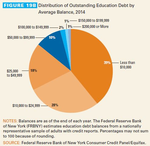 Distribution of Outstanding Education Debt by Average Balance, 2014