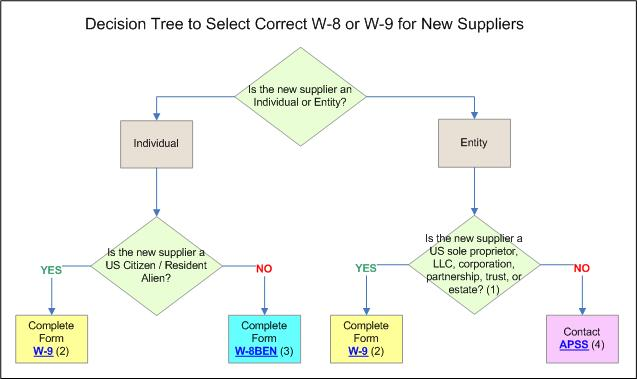 W 8 And W 9 Instructions Accounts Payable Shared Services