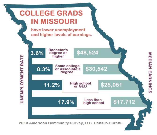 College grads have lower unemployment and higher levels of earnings