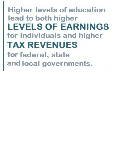 Higher levels of education lead to both higher levels of earnings and higher tax revenues