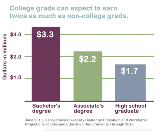 College grads can expect to earn twice as much as non-college grads